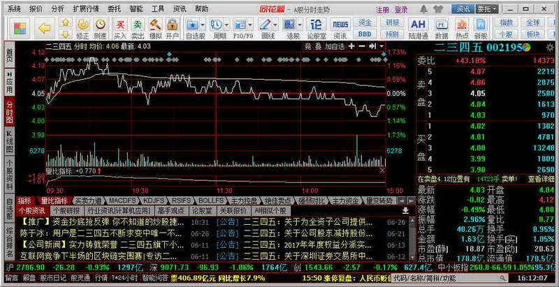 同花順 (免費股票行情分析交易軟件)下載